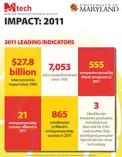Mtech Impact Report